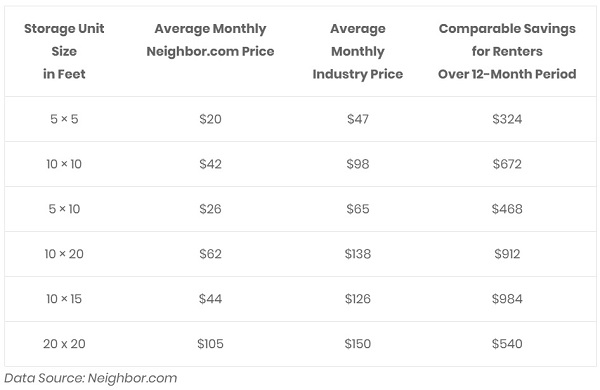Neighbor Self Storage Average Monthly Prices by Size