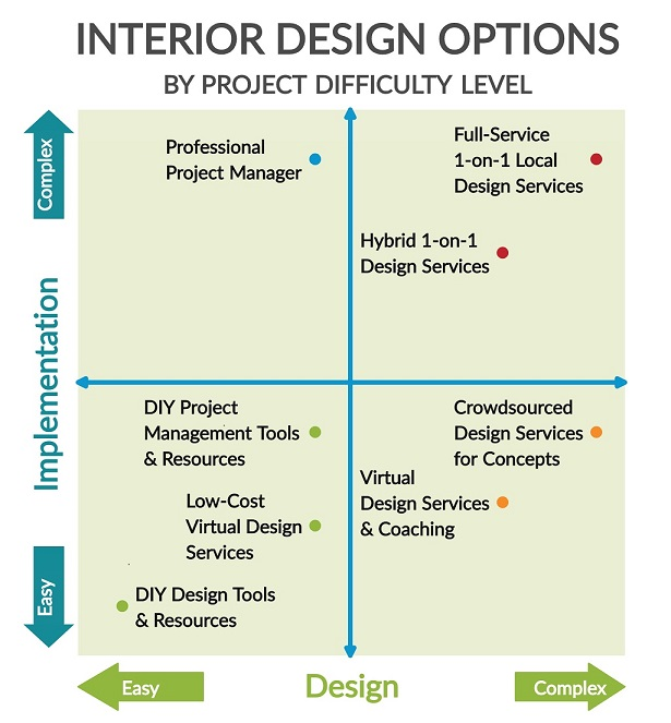 Interior Design Options by Project Difficulty Matrix