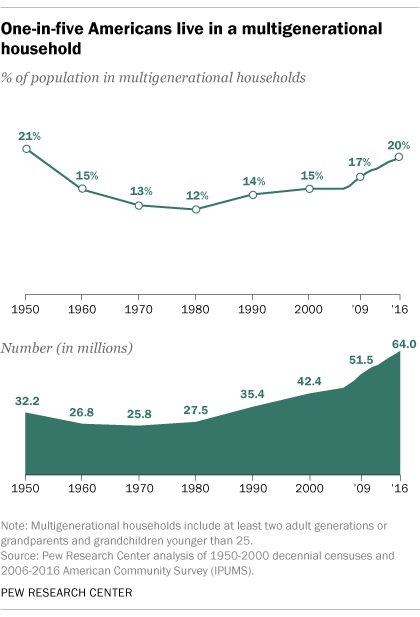 Pew Research Multigenerational US Households 2016